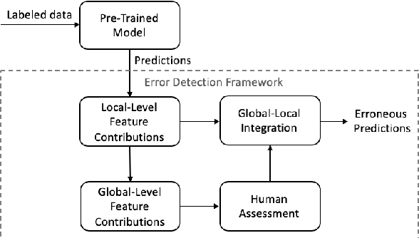 Figure 1 for When and Why does a Model Fail? A Human-in-the-loop Error Detection Framework for Sentiment Analysis