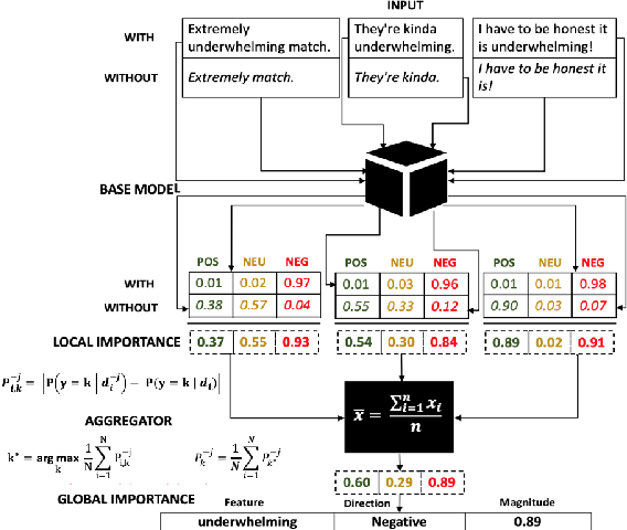 Figure 4 for When and Why does a Model Fail? A Human-in-the-loop Error Detection Framework for Sentiment Analysis