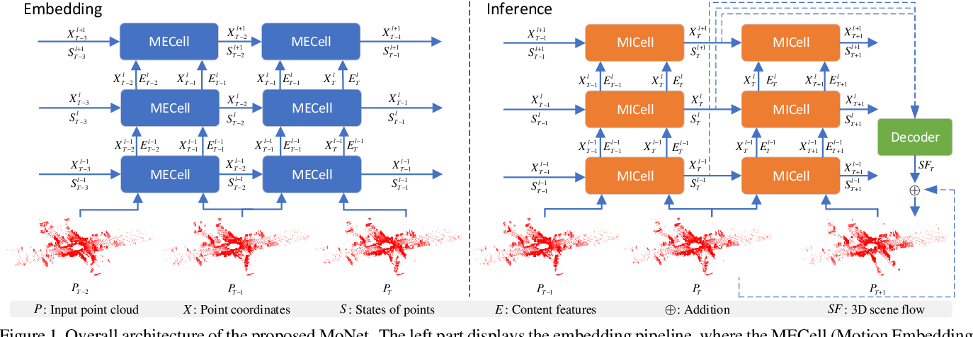 Figure 1 for MoNet: Motion-based Point Cloud Prediction Network
