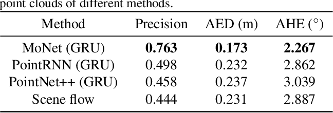 Figure 4 for MoNet: Motion-based Point Cloud Prediction Network