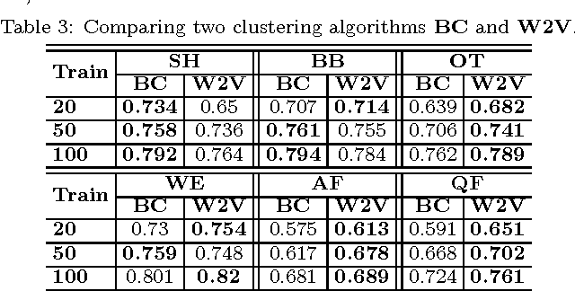 Figure 4 for Semi-supervised Discovery of Informative Tweets During the Emerging Disasters