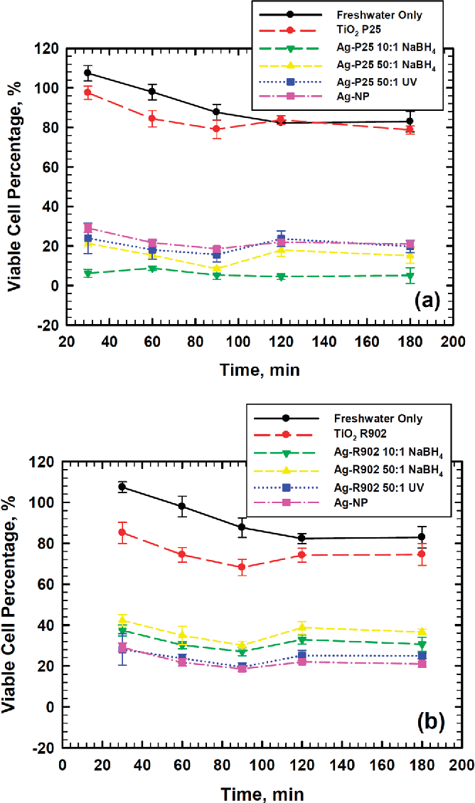 Synergistic bactericidal activity of Ag-TiO₂ nanoparticles in both