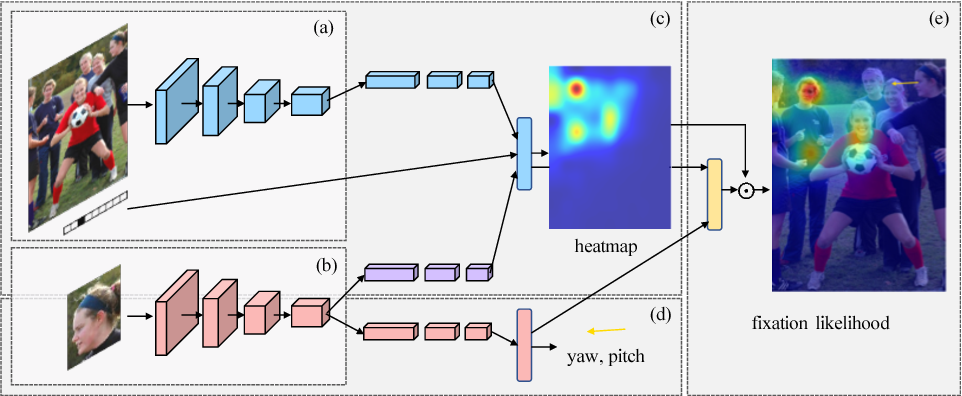 Figure 3 for Connecting Gaze, Scene, and Attention: Generalized Attention Estimation via Joint Modeling of Gaze and Scene Saliency