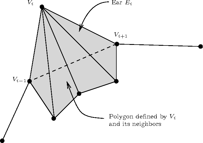 Figure 4 from all triangulations are reachable via sequences of edge figure 4 the ear ei does not appear in the triangulation ccuart Choice Image