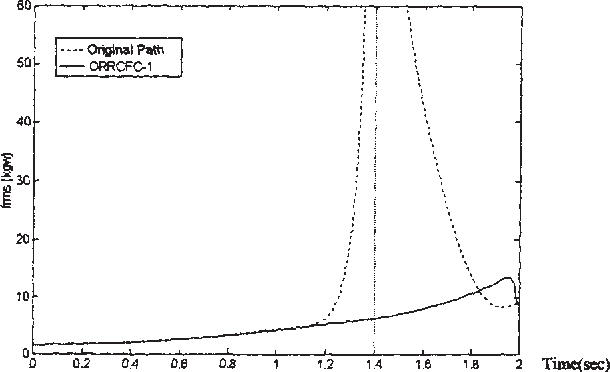 Figure 3 from Inverse Kinematic Solutions for a Fully