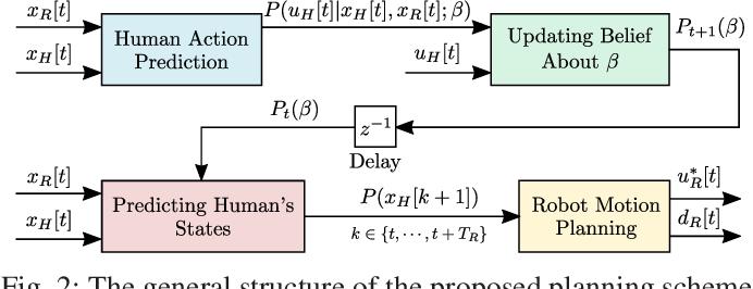 Figure 2 for Toward Safe and Efficient Human-Robot Interaction via Behavior-Driven Danger Signaling