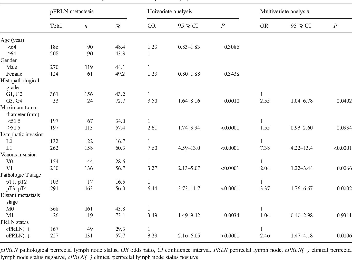Pararectal lymph node group - Semantic Scholar