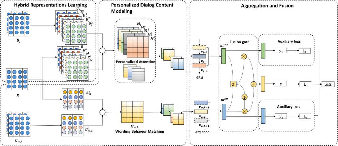 Figure 2 for Dialogue History Matters! Personalized Response Selectionin Multi-turn Retrieval-based Chatbots