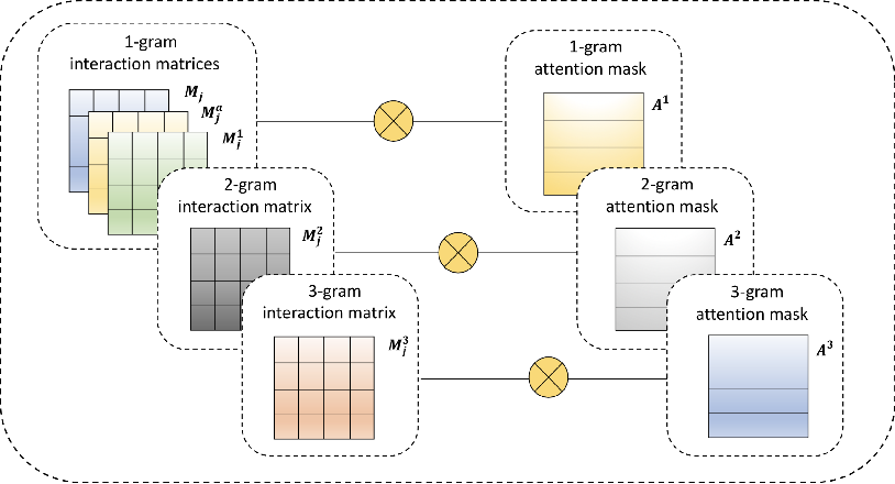 Figure 3 for Dialogue History Matters! Personalized Response Selectionin Multi-turn Retrieval-based Chatbots