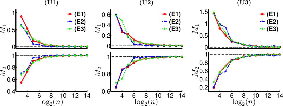 Figure 1 for Semi-parametric Order-based Generalized Multivariate Regression
