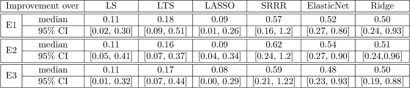 Figure 3 for Semi-parametric Order-based Generalized Multivariate Regression