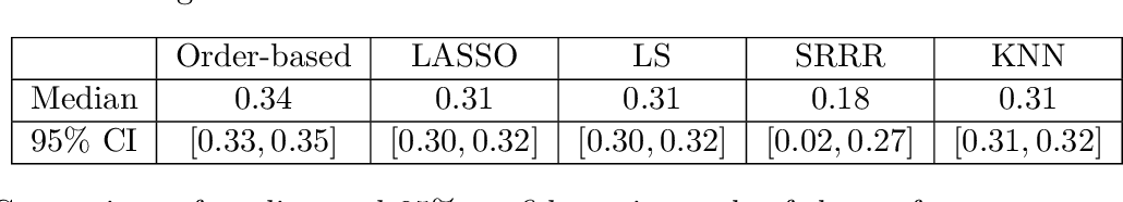 Figure 4 for Semi-parametric Order-based Generalized Multivariate Regression