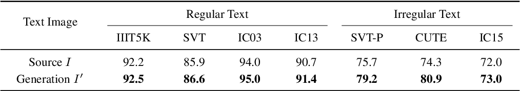 Figure 2 for Separating Content from Style Using Adversarial Learning for Recognizing Text in the Wild