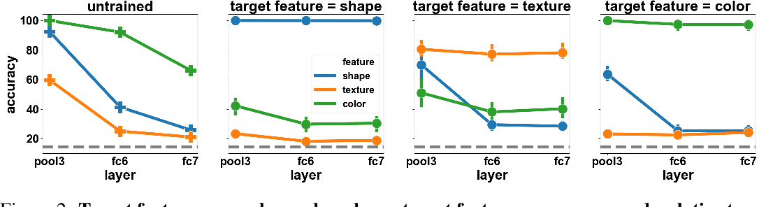 Figure 2 for What shapes feature representations? Exploring datasets, architectures, and training