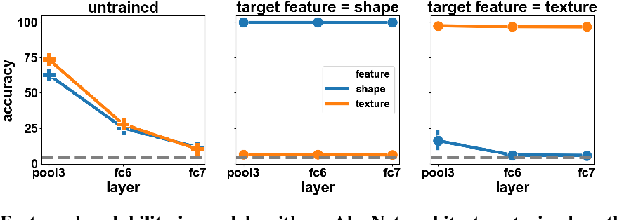 Figure 3 for What shapes feature representations? Exploring datasets, architectures, and training
