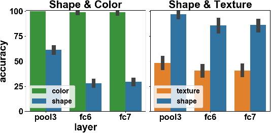 Figure 4 for What shapes feature representations? Exploring datasets, architectures, and training