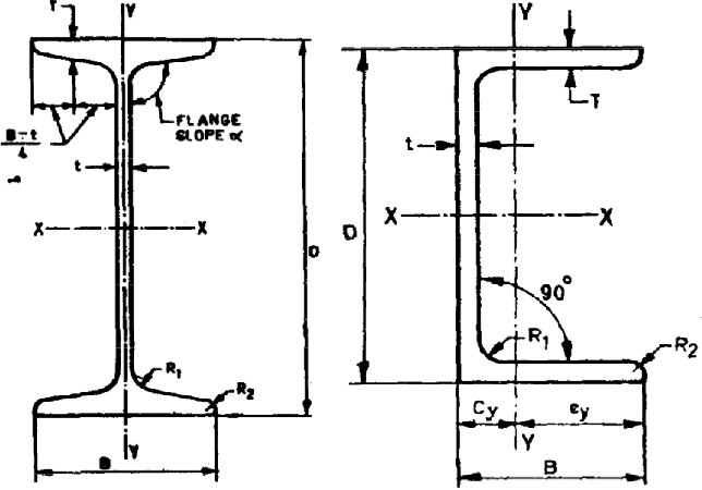 Figure 2 from Design , Analysis And Optimization Of Skid