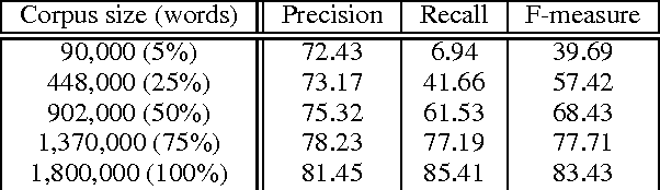 Table 3: Performance according to the corpus size