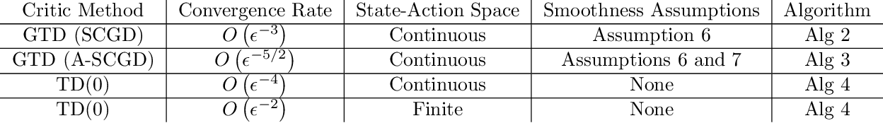 Figure 1 for On the Sample Complexity of Actor-Critic Method for Reinforcement Learning with Function Approximation