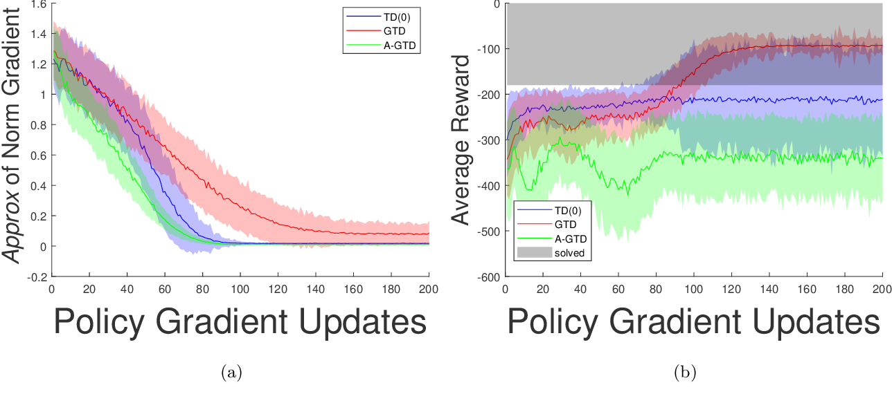 Figure 2 for On the Sample Complexity of Actor-Critic Method for Reinforcement Learning with Function Approximation