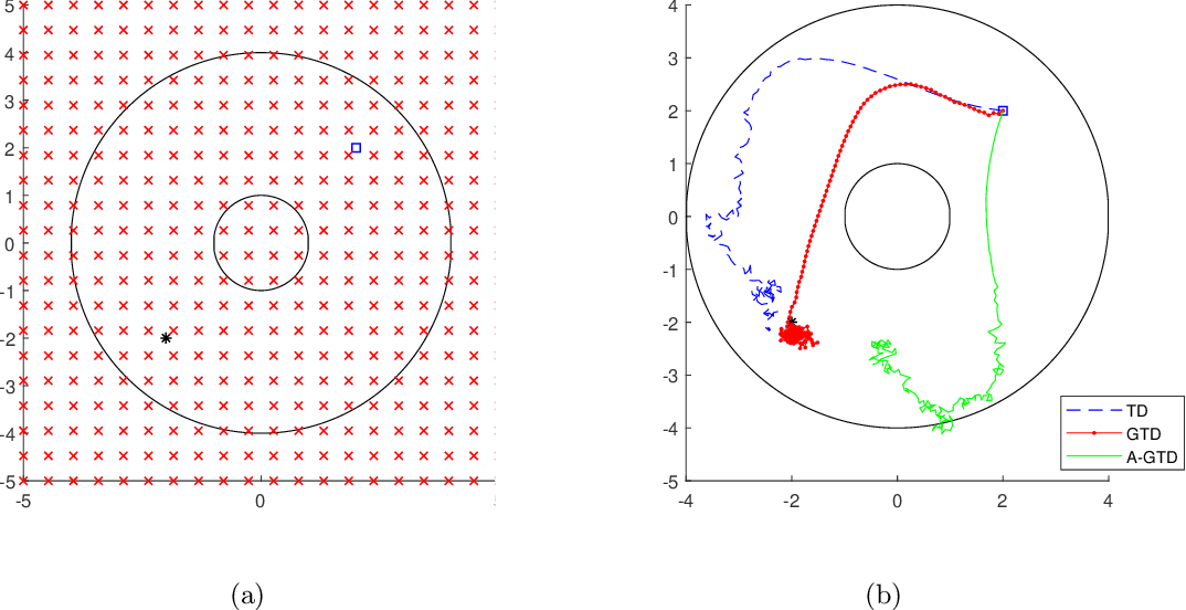 Figure 3 for On the Sample Complexity of Actor-Critic Method for Reinforcement Learning with Function Approximation