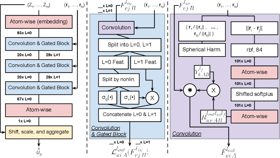 Figure 1 for Relevance of Rotationally Equivariant Convolutions for Predicting Molecular Properties