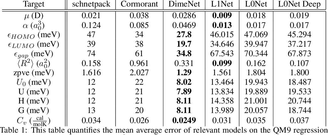 Figure 2 for Relevance of Rotationally Equivariant Convolutions for Predicting Molecular Properties