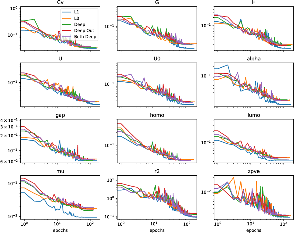 Figure 3 for Relevance of Rotationally Equivariant Convolutions for Predicting Molecular Properties