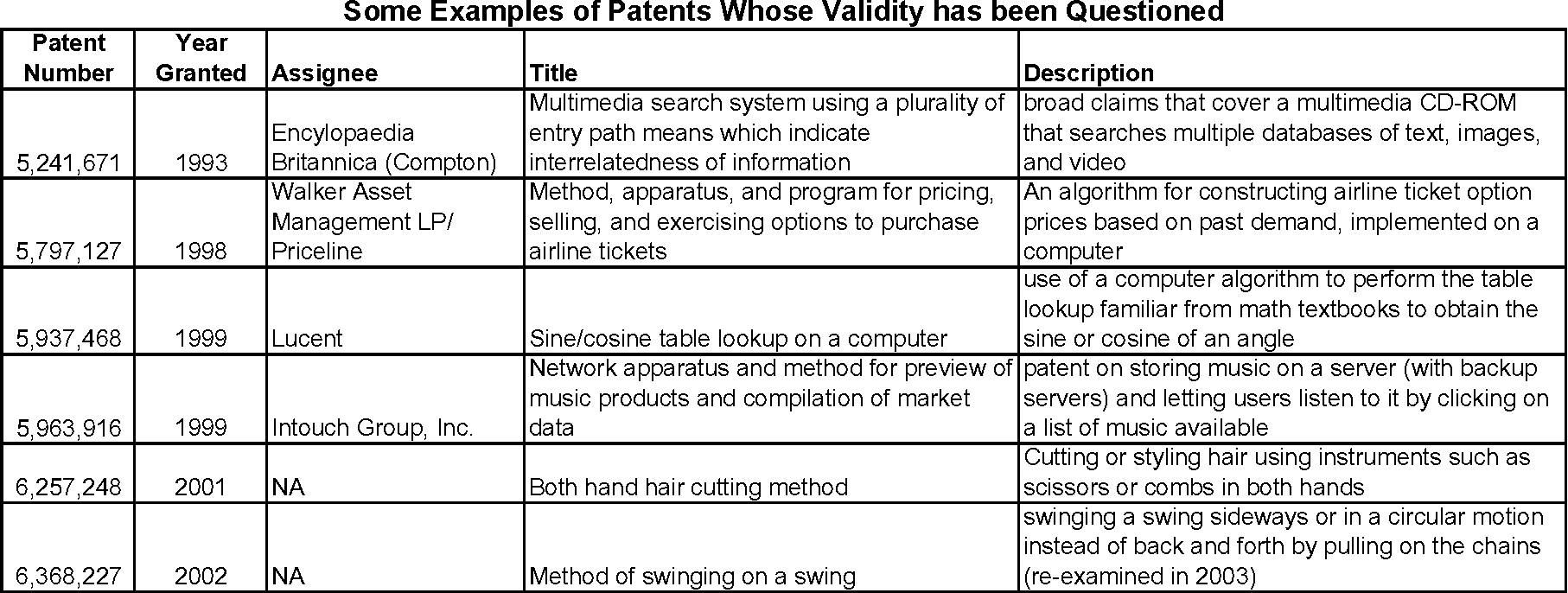 Table 1 From Prospects For Improving U S Patent Quality Via Post