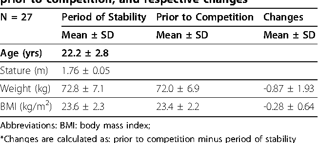Accuracy of DXA in estimating body composition changes in elite