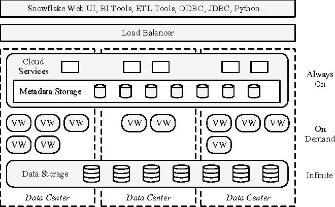 Figure 2 from The Snowflake Elastic Data Warehouse - Semantic Scholar