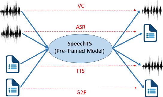 Figure 1 for SpeechT5: Unified-Modal Encoder-Decoder Pre-training for Spoken Language Processing