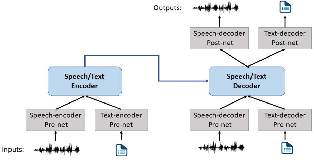 Figure 3 for SpeechT5: Unified-Modal Encoder-Decoder Pre-training for Spoken Language Processing