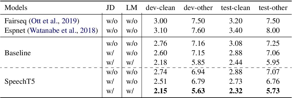 Figure 4 for SpeechT5: Unified-Modal Encoder-Decoder Pre-training for Spoken Language Processing
