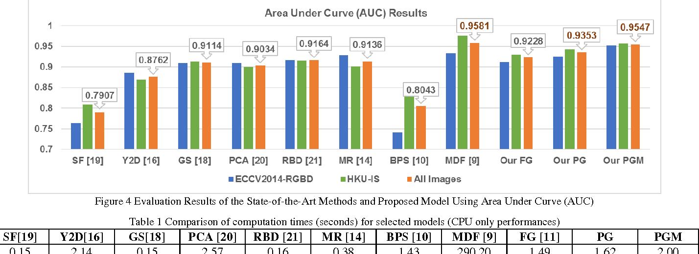 Figure 2 for Saliency Detection by Forward and Backward Cues in Deep-CNNs