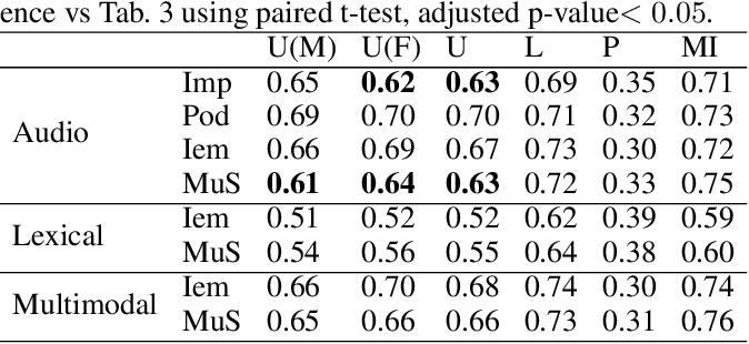Figure 2 for Privacy Enhanced Multimodal Neural Representations for Emotion Recognition