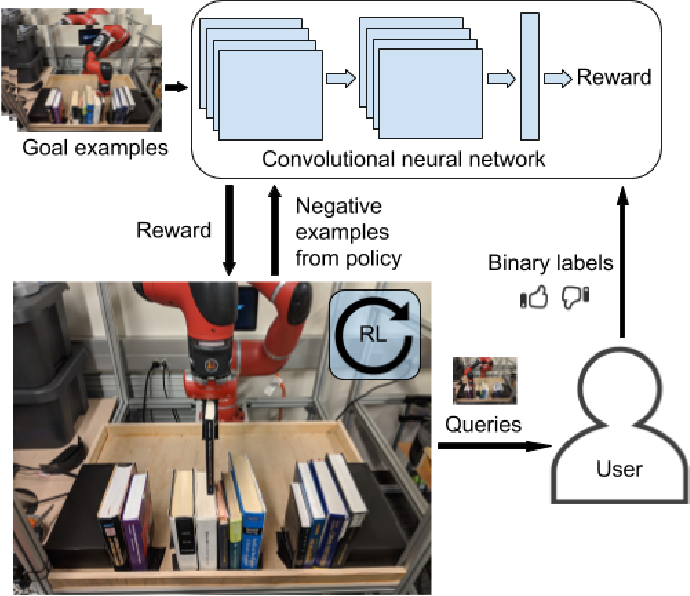 Figure 1 for End-to-End Robotic Reinforcement Learning without Reward Engineering