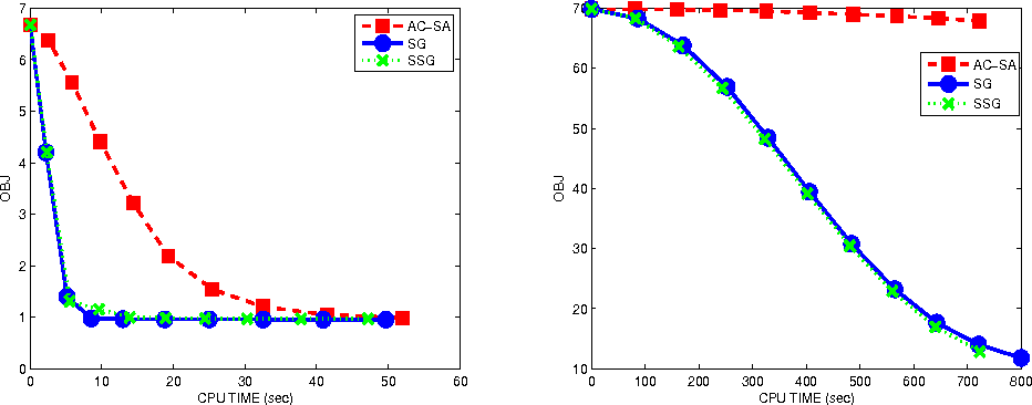 Figure 1 for A Smoothing Stochastic Gradient Method for Composite Optimization