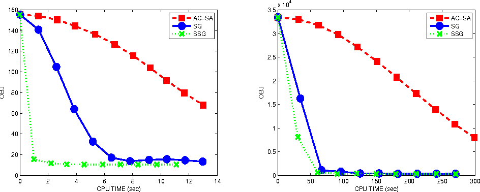 Figure 2 for A Smoothing Stochastic Gradient Method for Composite Optimization