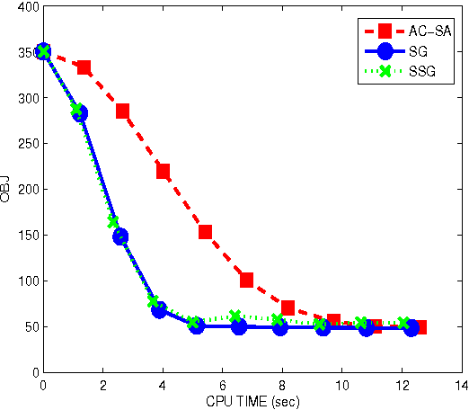 Figure 3 for A Smoothing Stochastic Gradient Method for Composite Optimization