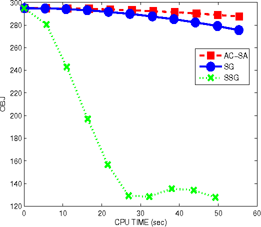 Figure 4 for A Smoothing Stochastic Gradient Method for Composite Optimization