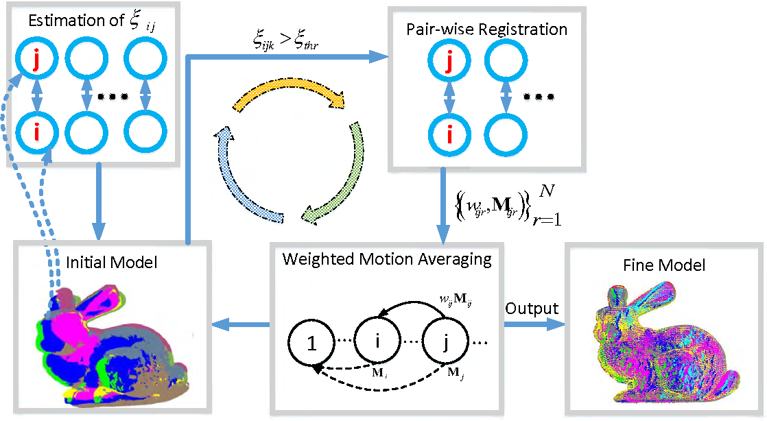 Figure 1 for Weighted Motion Averaging for the Registration of Multi-View Range Scans
