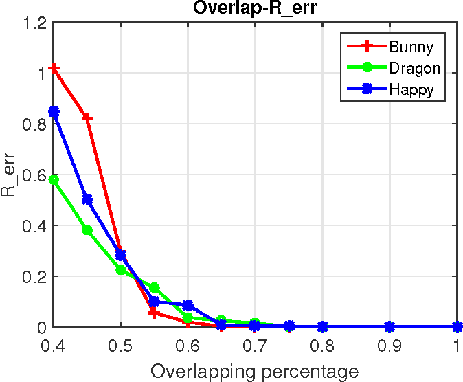 Figure 3 for Weighted Motion Averaging for the Registration of Multi-View Range Scans