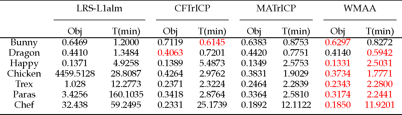 Figure 2 for Weighted Motion Averaging for the Registration of Multi-View Range Scans