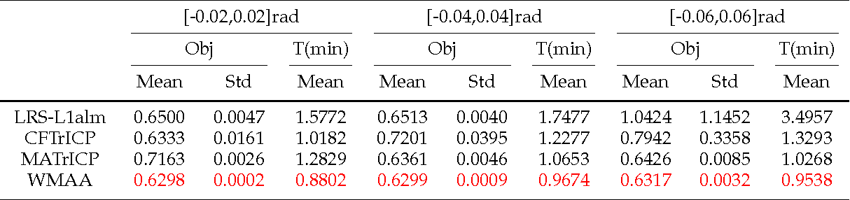 Figure 4 for Weighted Motion Averaging for the Registration of Multi-View Range Scans