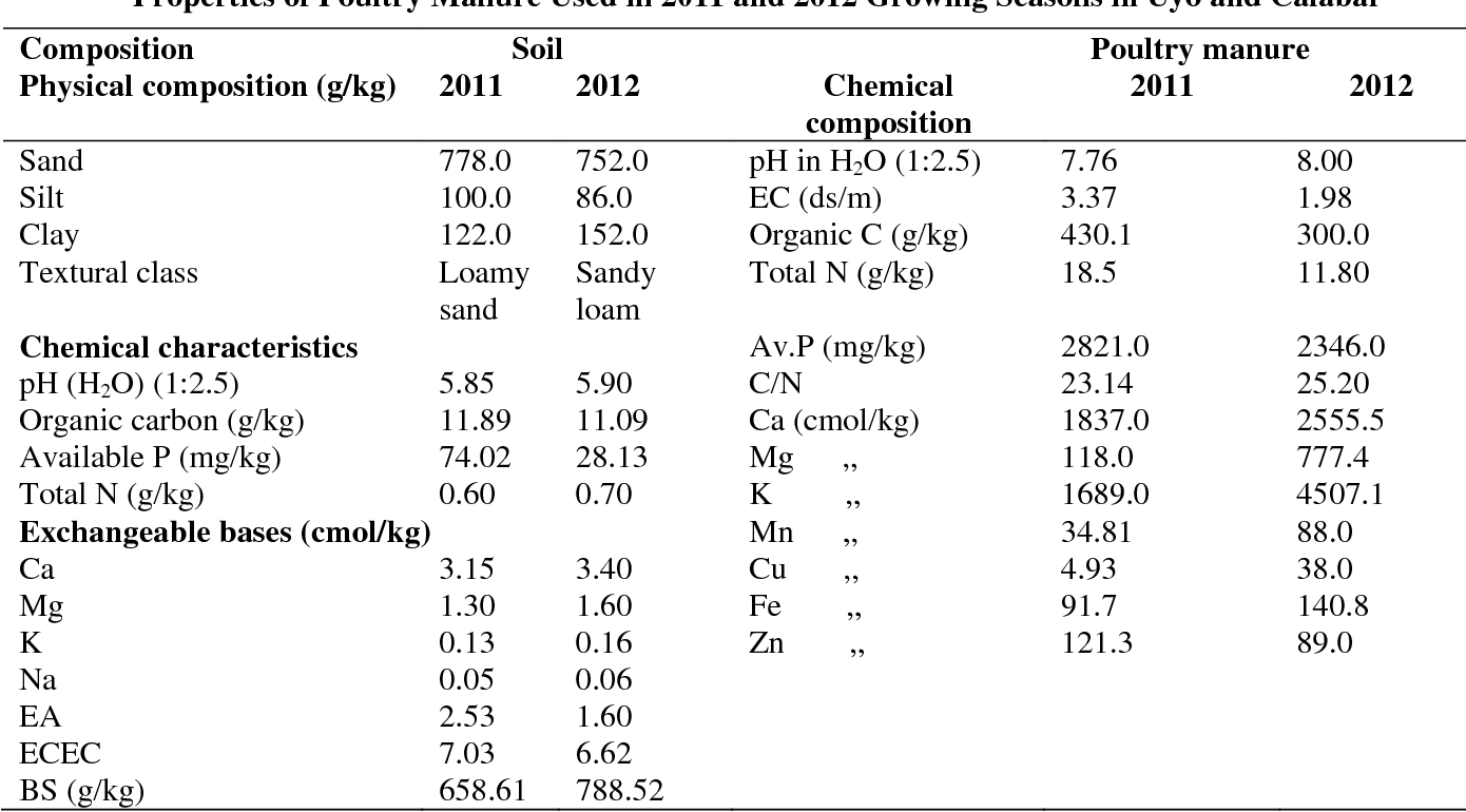 Table 1 from Effects of Poultry Manure and Plant Population on Soil