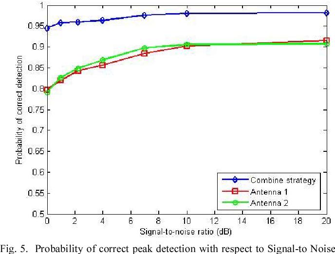Figure 5 from Zero correlation zone (ZCZ) code assisted frame start ...