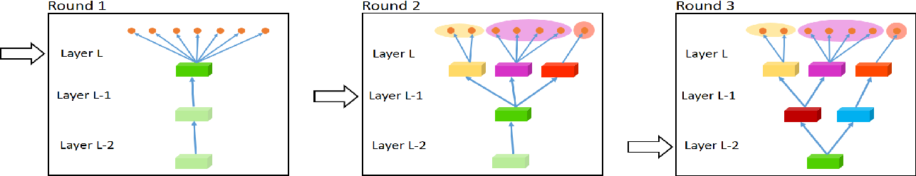 Figure 3 for Fully-adaptive Feature Sharing in Multi-Task Networks with Applications in Person Attribute Classification