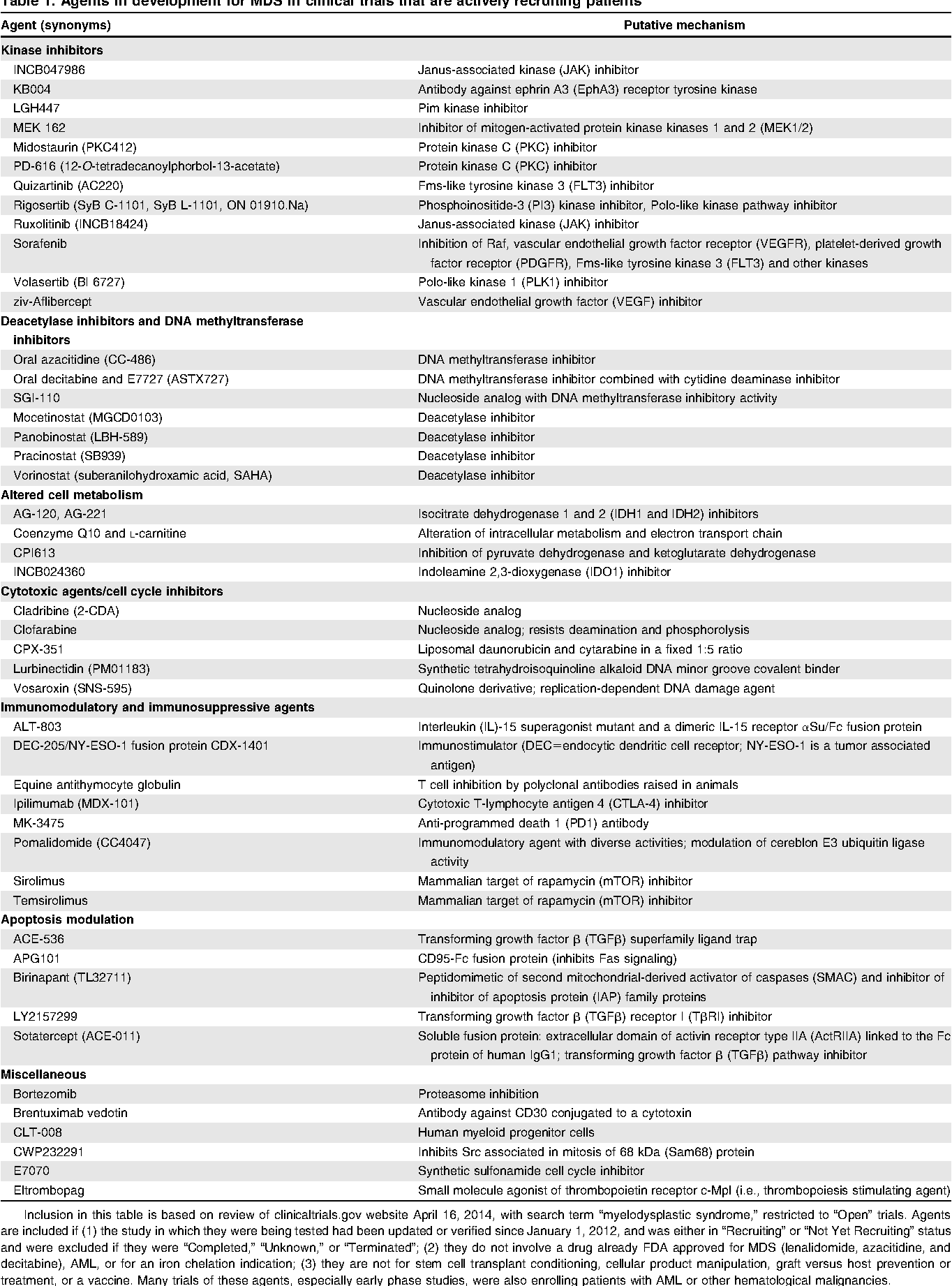 Table 1 From Recent Developments In Myelodysplastic Syndromes Types Of White Blood Cells Diagram Treatment Agents Development For Mds Clinical Trials That Are Actively Recruiting Patients