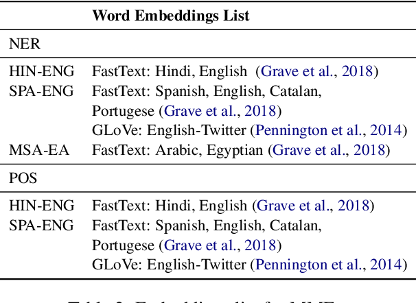Figure 3 for Are Multilingual Models Effective in Code-Switching?